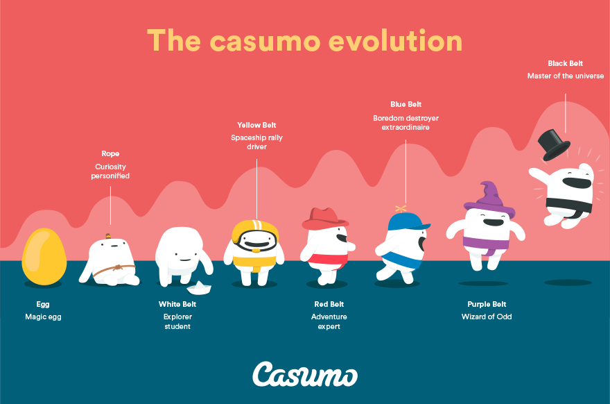 Level up your own Casumo character for bigger rewards