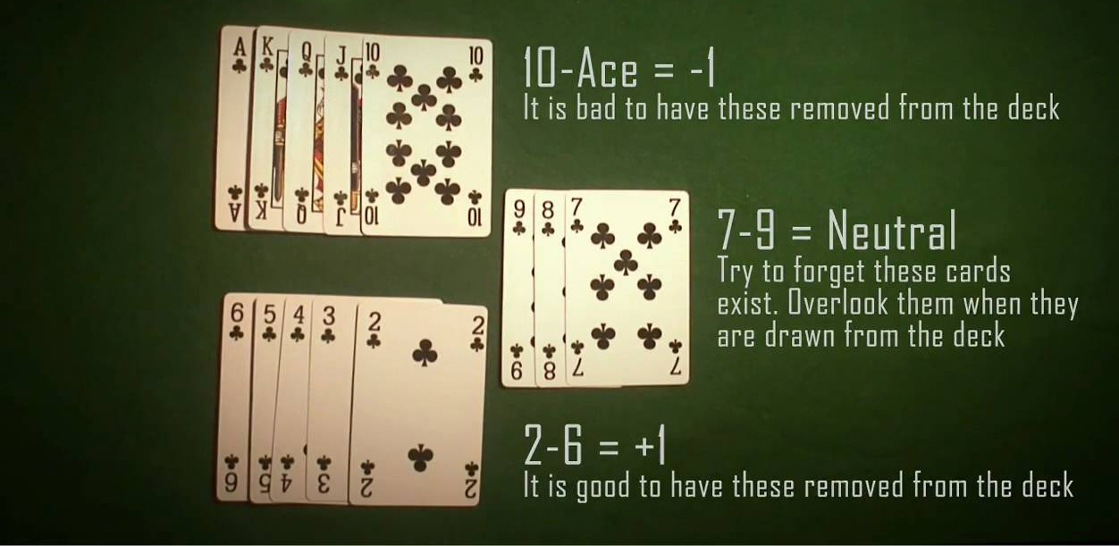 what is card counting in blackjack