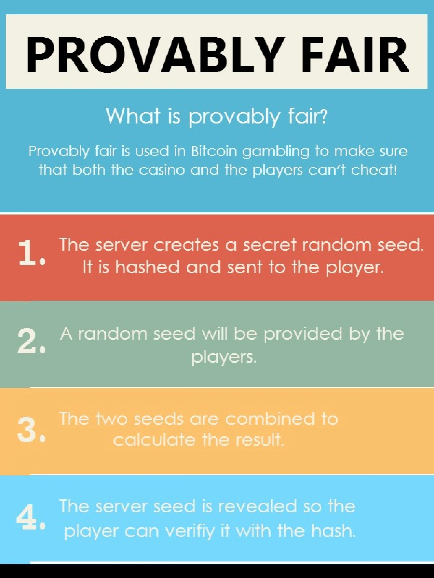 What is provably fair